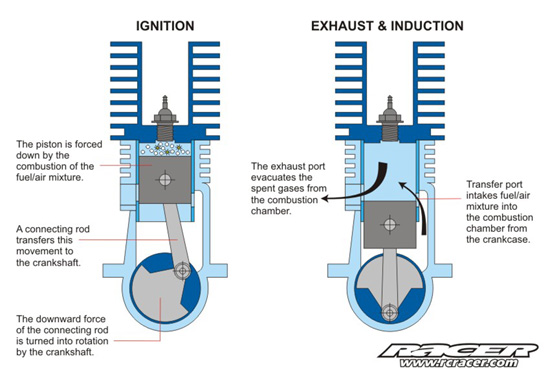 How To Understand How Nitro Engines Work – Diagram Of An Rc Nitro Engine
