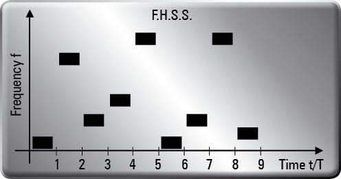 F.H.S.S.table